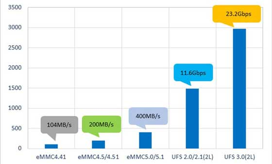 The UFS (Universal Flash Storage) has a powerful data transfer speed up to 23.2Gbps