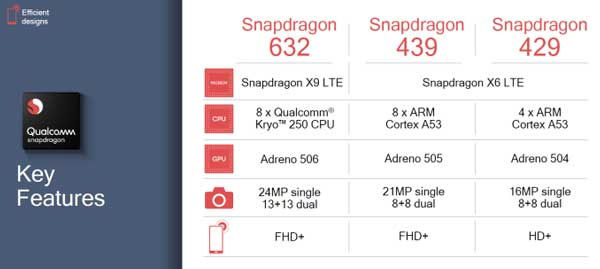 Qualcomm Snapdragon 632 Is Now Official With Dual LTE, AI Features