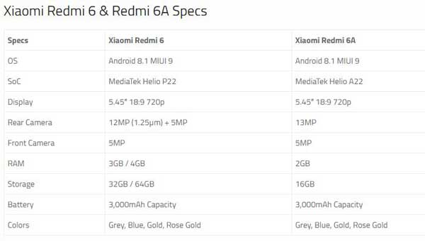 The antennalines are placed nicely just like other budget categoryRedmi smartphones.